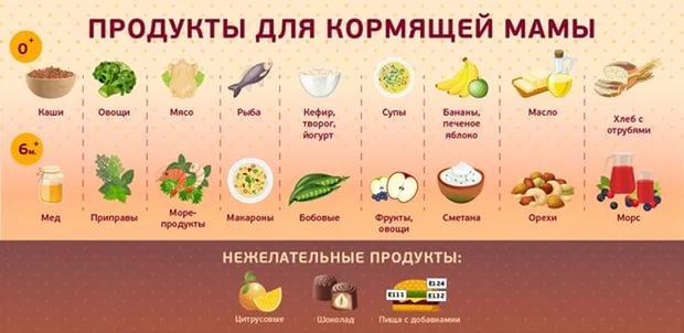 Які продукти необхідні для годуючої мами