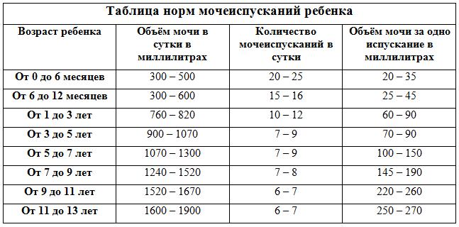 Таблиця сечовипускання новонародженої дитини