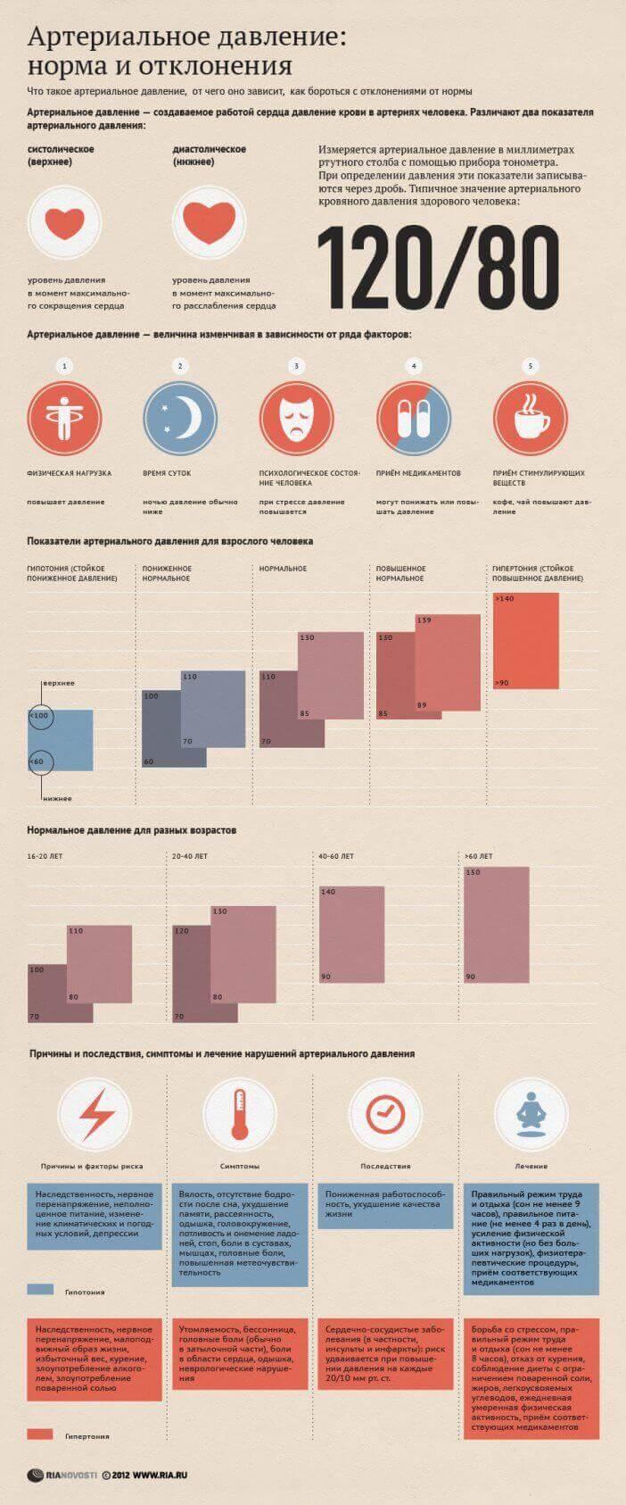 Артеріальний тиск - який повинно бути в нормі? інфографіка
