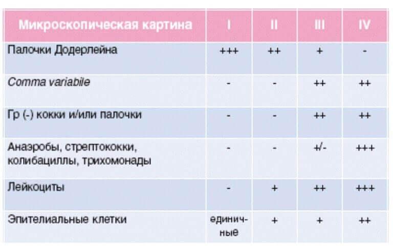 Приклад показників ступеня чистоти піхви