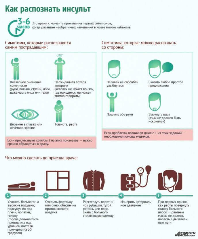 Як розпізнати інсульт і перша допомога - інфографіка »