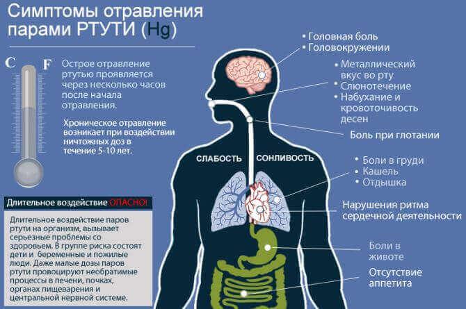 Симптоми отруєння ртуттю