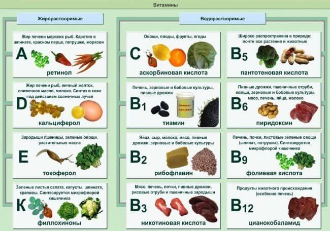 Продукти харчування й вітаміни для швидкого зрощення кісток