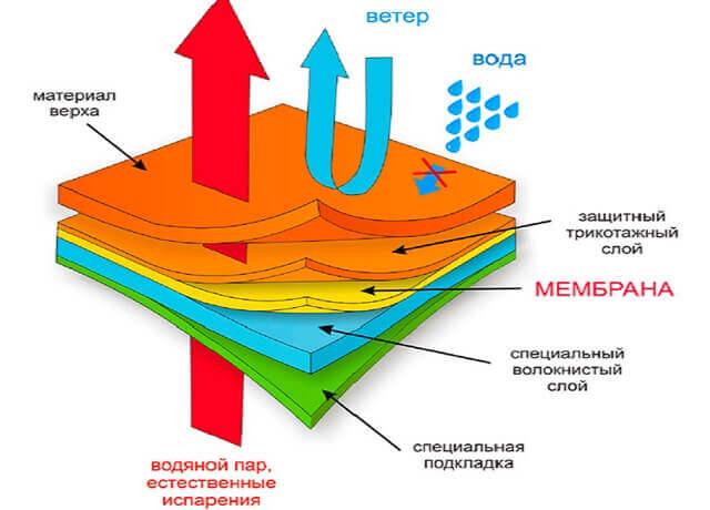 Особенности материала, используемого для термобелья