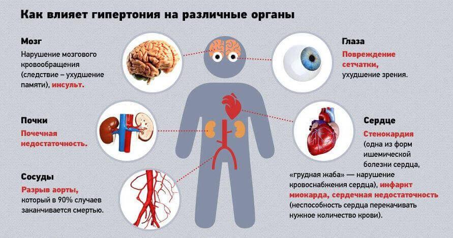 Гіпертонічна хвороба: симптоми і діагностика