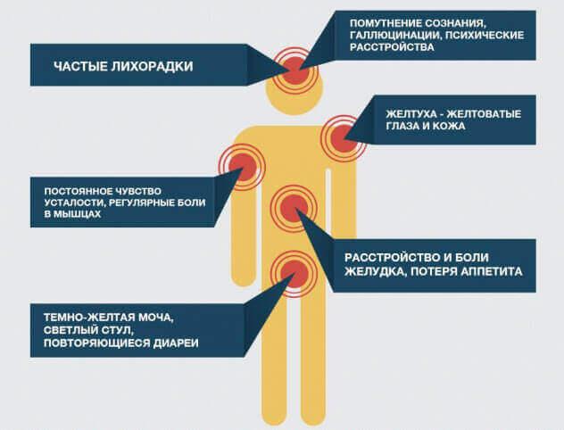 Симптоми гепатиту С у чоловіків