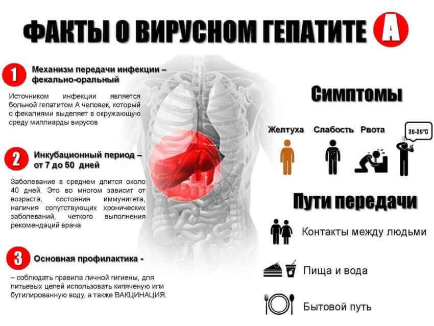 Гепатити у дітей: форми (A, B, C, D, E) і перебігу хвороби